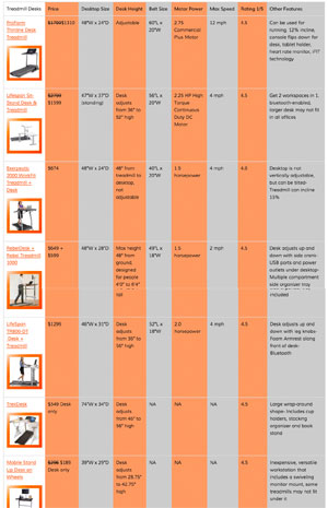 Treadmill Desk Comparison Chart