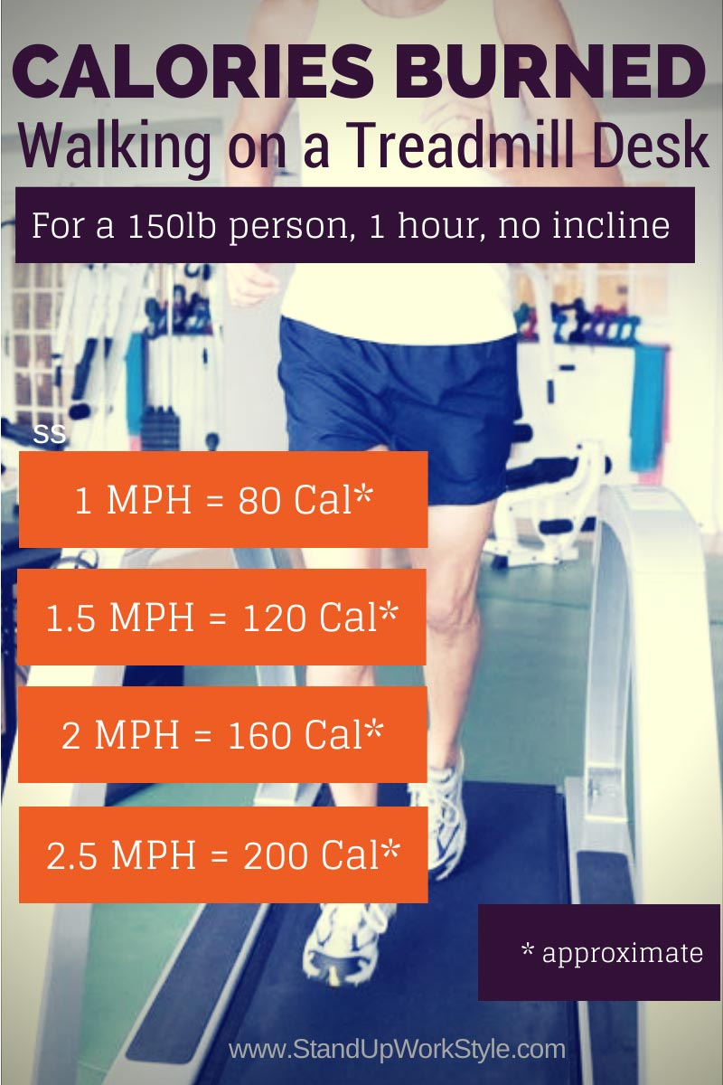 Of Calories Burned Walking On A Treadmill Desk
